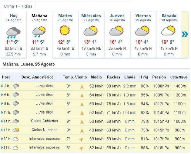 Mañana continuaran las precipitaciones